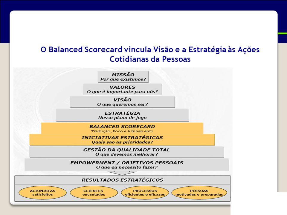 O Balanced Scorecard vincula Visão e a Estratégia às Ações Cotidianas da Pessoas Evolução do Balanced Scorecard