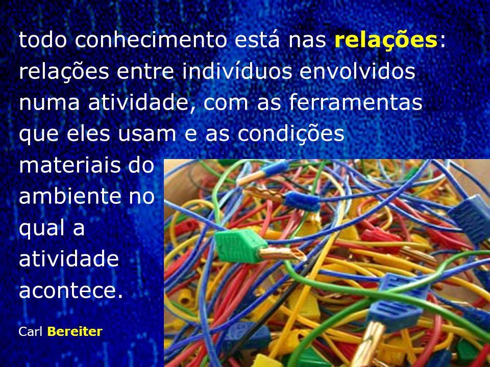 todo conhecimento está nas relações: relações entre indivíduos envolvidos numa atividade, com as ferramentas que eles usam e as condições materiais do ambiente no qual a atividade acontece.