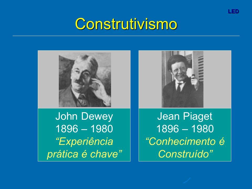 LED Jean Piaget 1896 – 1980 Conhecimento é Construído Construtivismo John Dewey 1896 – 1980 Experiência prática é chave