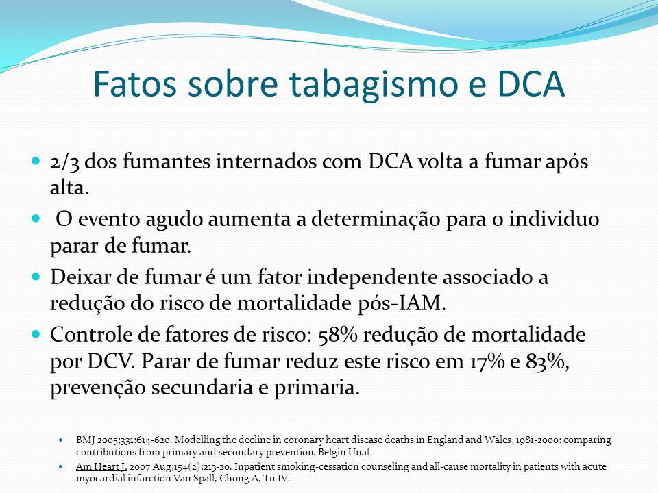 Fatos sobre tabagismo e DCA 2/3 dos fumantes internados com DCA volta a fumar após alta. O evento agudo aumenta a determinação para o individuo parar