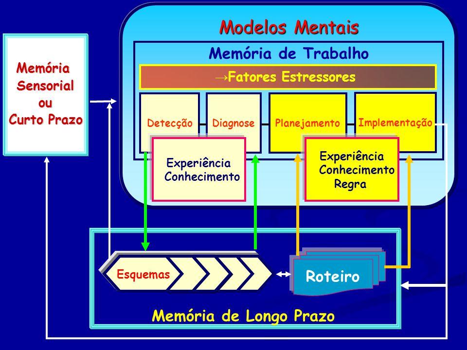 MemóriaSensorialou Curto Prazo Modelos Mentais Roteiro Memória de Longo Prazo Esquemas PlanejamentoDiagnose Memória de Trabalho Detecção Implementação → Fatores Estressores Experiência Conhecimento Experiência Conhecimento Regra