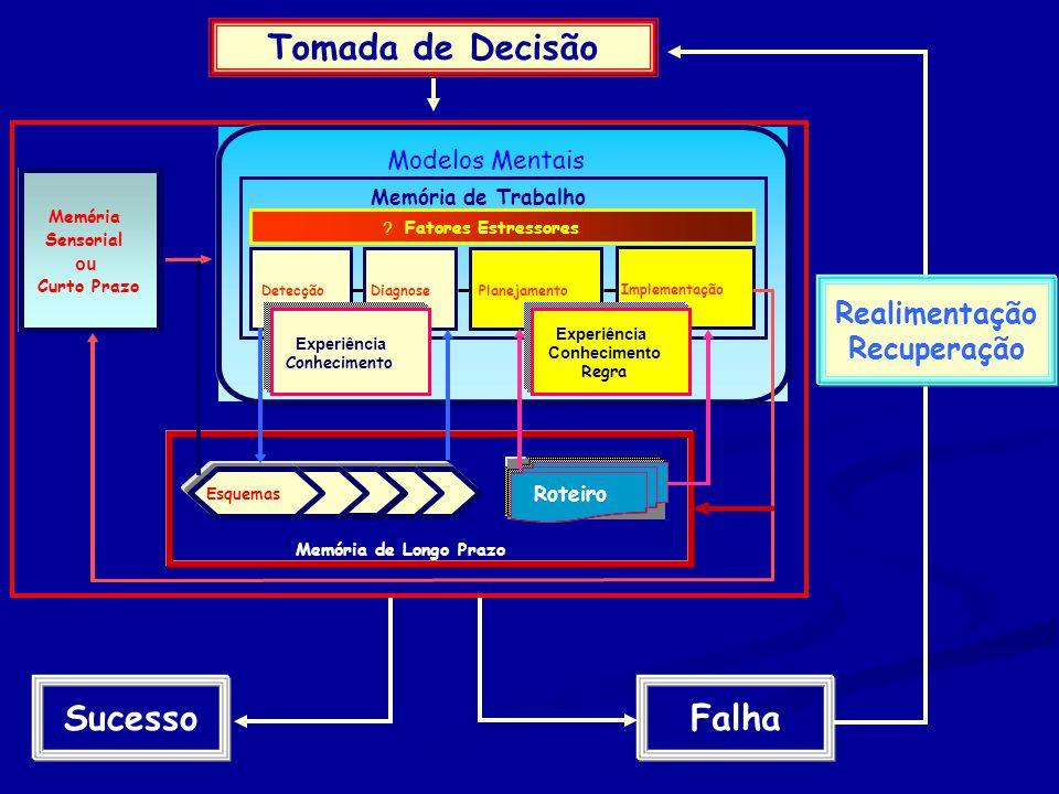 Memória Sensorial ou Curto Prazo Modelos Mentais Roteiro Memória de Longo Prazo Esquemas PlanejamentoDiagnose Memória de Trabalho Detecção Implementação .
