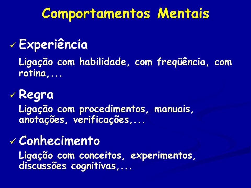 Comportamentos Mentais Experiência Ligação com habilidade, com freqüência, com rotina,...