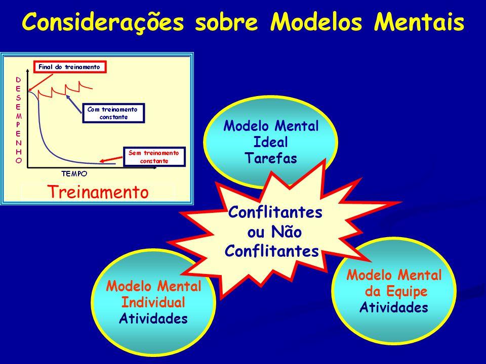 Considerações sobre Modelos Mentais Modelo Mental da Equipe Atividades Modelo Mental Ideal Tarefas Modelo Mental Individual Atividades Conflitantes ou Não Conflitantes Treinamento