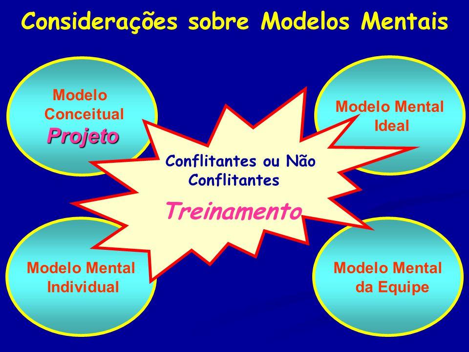 Considerações sobre Modelos Mentais Modelo ConceitualProjeto Modelo Mental da Equipe Modelo Mental Ideal Modelo Mental Individual Conflitantes ou Não Conflitantes Treinamento