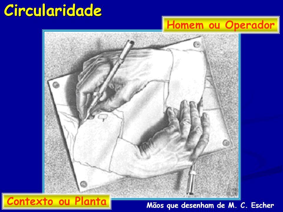 Circularidade Homem ou Operador Contexto ou Planta Mãos que desenham de M. C. Escher