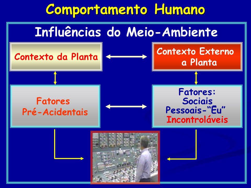 Comportamento Humano Influências do Meio-Ambiente Fatores: Sociais Pessoais- Eu Incontroláveis Contexto da Planta Contexto Externo a Planta Fatores Pré-Acidentais