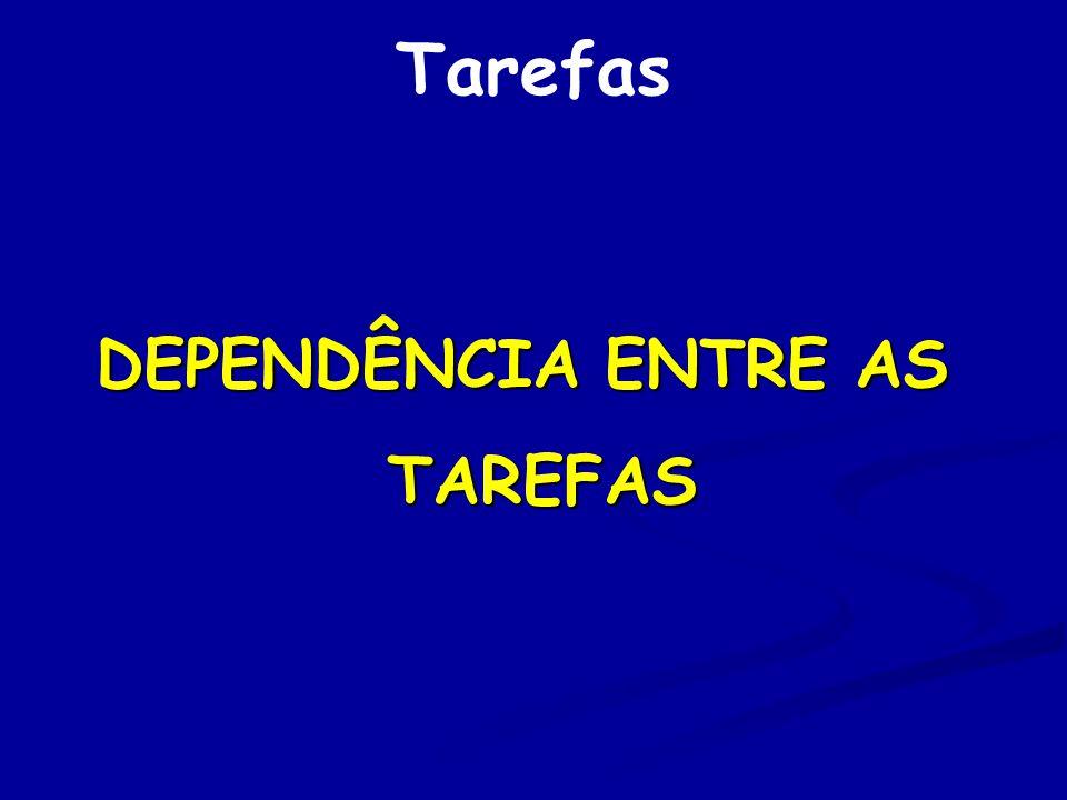 Dependência entre as Tarefas Independência ou Sem Dependência Independência ou Sem Dependência Baixa Dependência Baixa Dependência Moderada Dependência Moderada Dependência Alta Dependência Alta Dependência Completa Dependência Completa Dependência