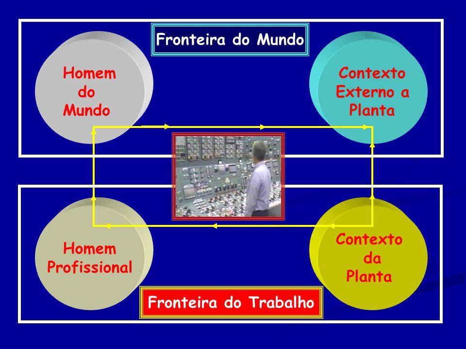 Homem do Mundo Homem Profissional Contexto Externo a Planta Contexto da Planta Fronteira do Mundo Fronteira do Trabalho