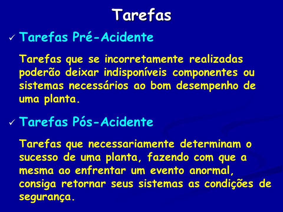 Tarefas Tarefas Pré-Acidente Tarefas que se incorretamente realizadas poderão deixar indisponíveis componentes ou sistemas necessários ao bom desempenho de uma planta.