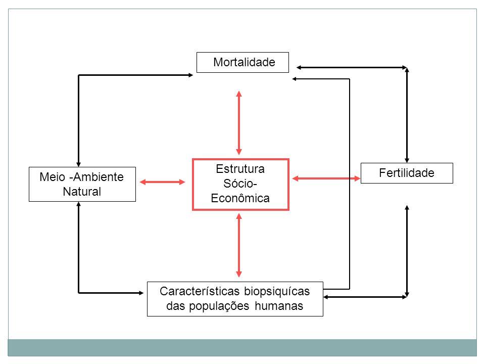 Características biopsiquícas das populações humanas Estrutura Sócio- Econômica Meio -Ambiente Natural Fertilidade Mortalidade