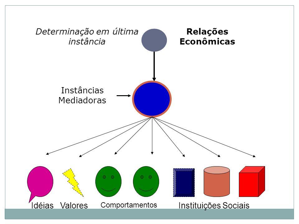 Relações Econômicas Determinação em última instância Instâncias Mediadoras IdéiasValores Comportamentos Instituições Sociais