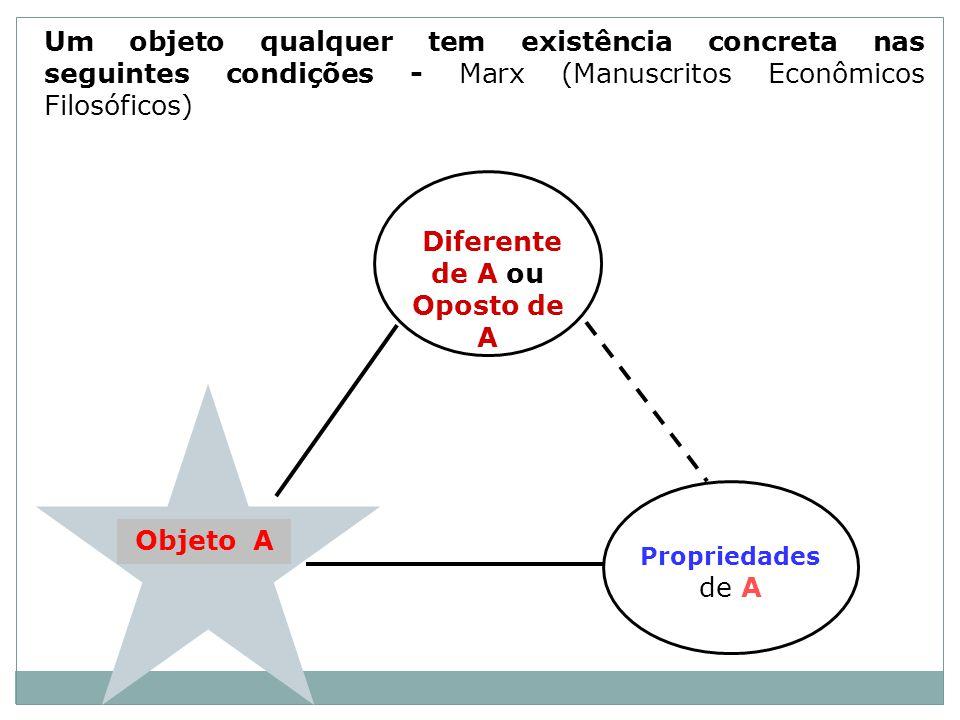 Objeto A Um objeto qualquer tem existência concreta nas seguintes condições - Marx (Manuscritos Econômicos Filosóficos) Diferente de A ou Oposto de A Propriedades de A