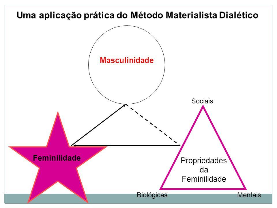 Feminilidade Uma aplicação prática do Método Materialista Dialético Masculinidade Propriedades da Feminilidade BiológicasMentais Sociais Feminilidade