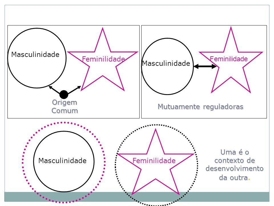 Mutuamente reguladoras FeminilidadeMasculinidade Uma é o contexto de desenvolvimento da outra Uma é o contexto de desenvolvimento da outra.