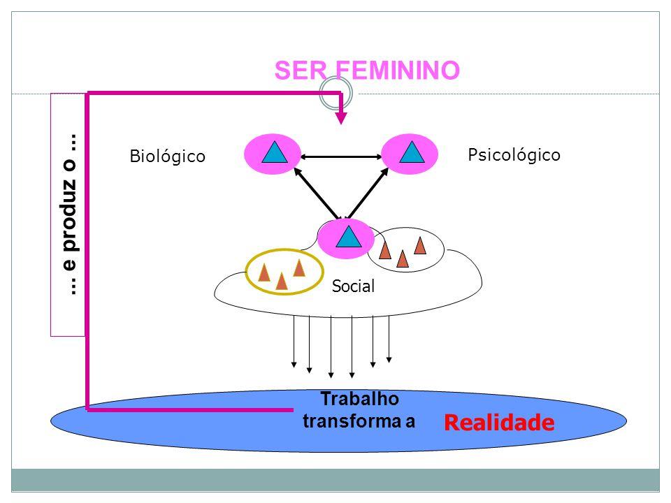 Biológico Psicológico SER FEMININO Social Realidade Trabalho transforma a... e produz o...