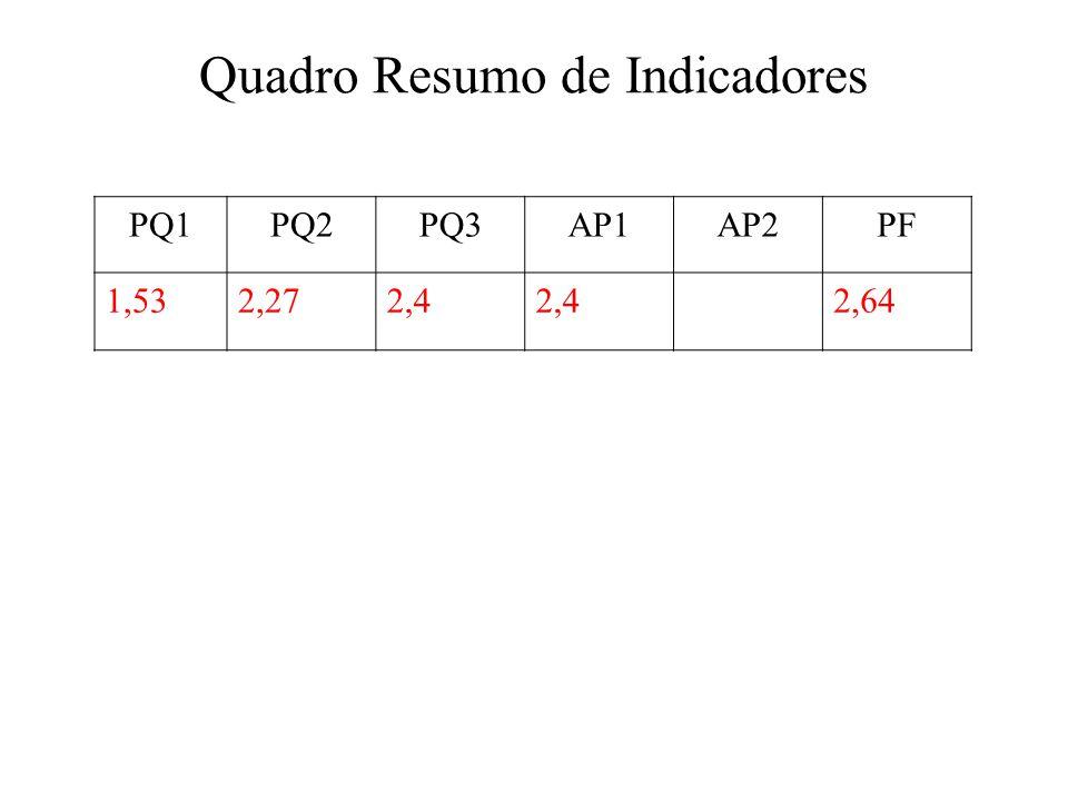 Quadro Resumo de Indicadores PQ1PQ2PQ3AP1AP2PF 1,532,272,4 2,64