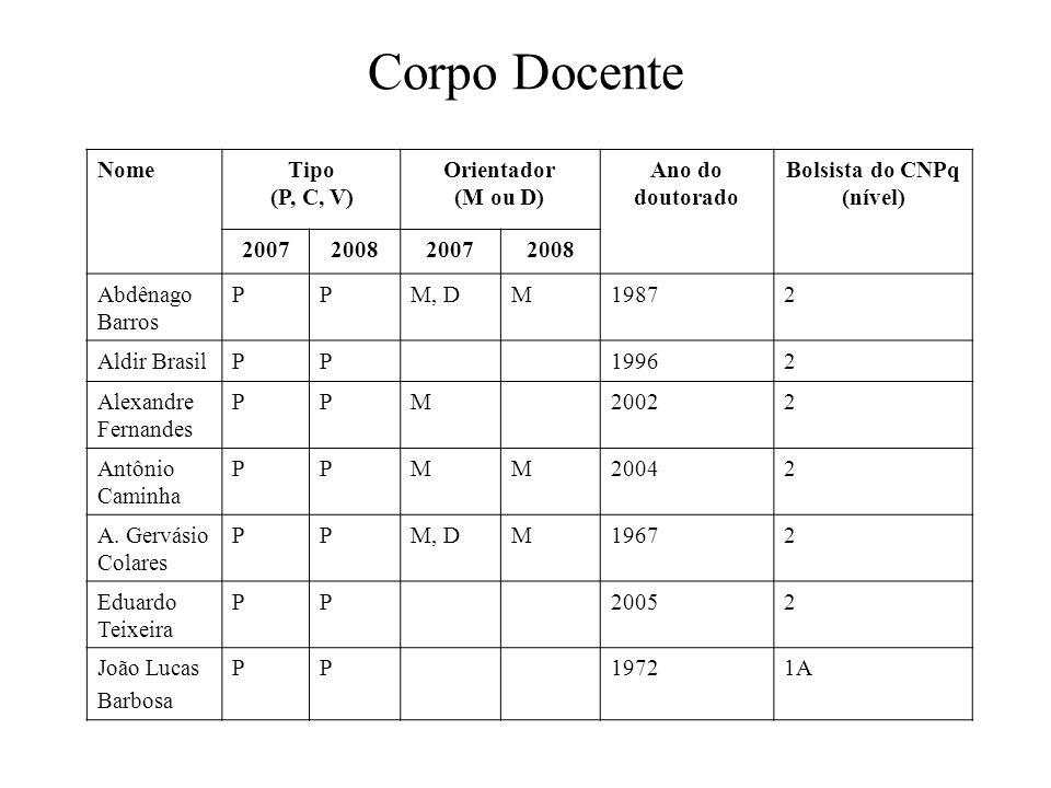 Corpo Docente NomeTipo (P, C, V) Orientador (M ou D) Ano do doutorado Bolsista do CNPq (nível) 2007200820072008 Abdênago Barros PPM, DM19872 Aldir BrasilPP19962 Alexandre Fernandes PPM20022 Antônio Caminha PPMM20042 A.