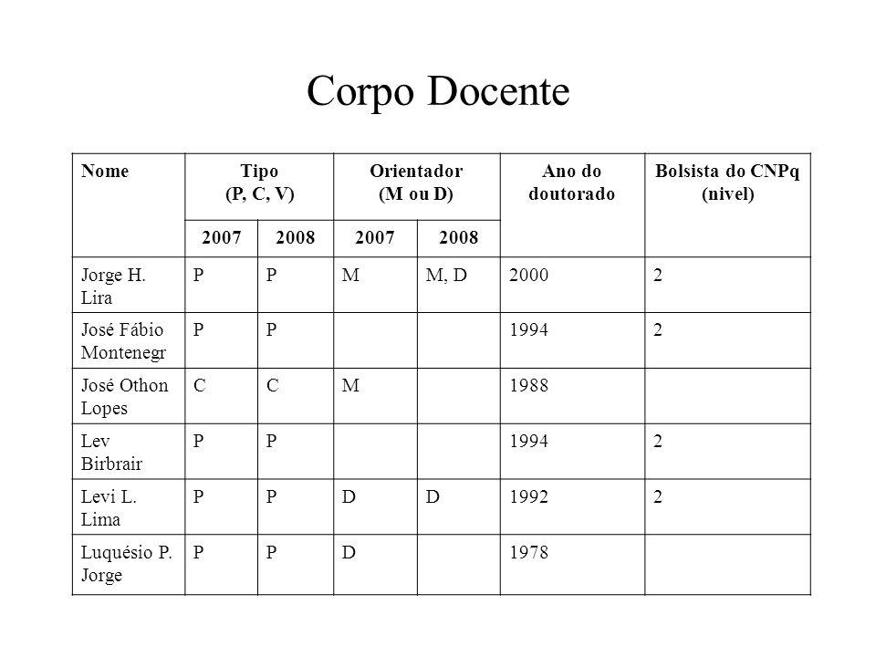 Corpo Docente NomeTipo (P, C, V) Orientador (M ou D) Ano do doutorado Bolsista do CNPq (nivel) 2007200820072008 Jorge H.