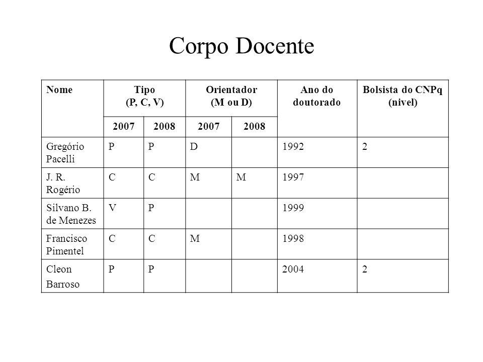 Corpo Docente NomeTipo (P, C, V) Orientador (M ou D) Ano do doutorado Bolsista do CNPq (nivel) 2007200820072008 Gregório Pacelli PPD19922 J.