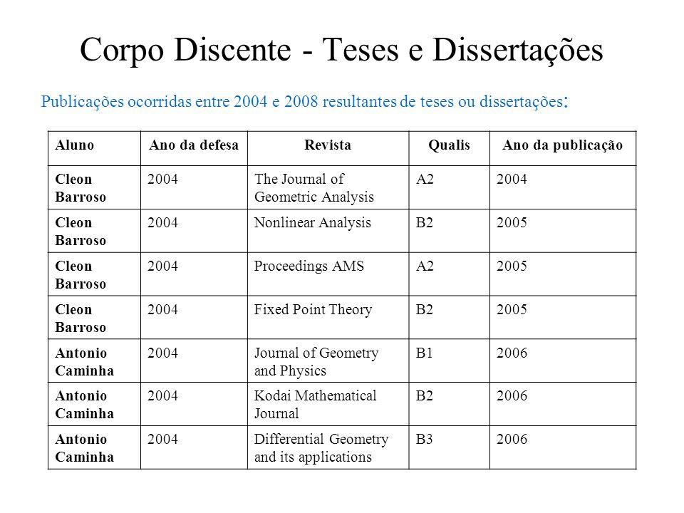 Corpo Discente – Teses e Dissertações AlunoAno da defesaRevistaQualisAno da publicação Henrique F.