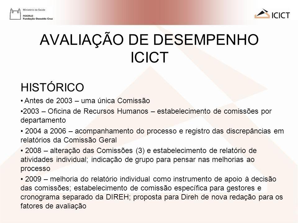 AVALIAÇÃO DE DESEMPENHO ICICT HISTÓRICO Antes de 2003 – uma única Comissão 2003 – Oficina de Recursos Humanos – estabelecimento de comissões por depar