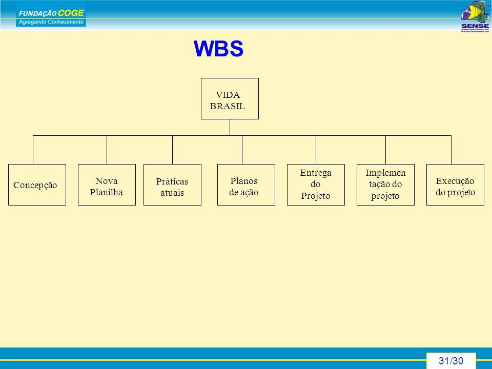 31/30 WBS Concepção Nova Planilha Práticas atuais Planos de ação Entrega do Projeto Implemen tação do projeto Execução do projeto VIDA BRASIL