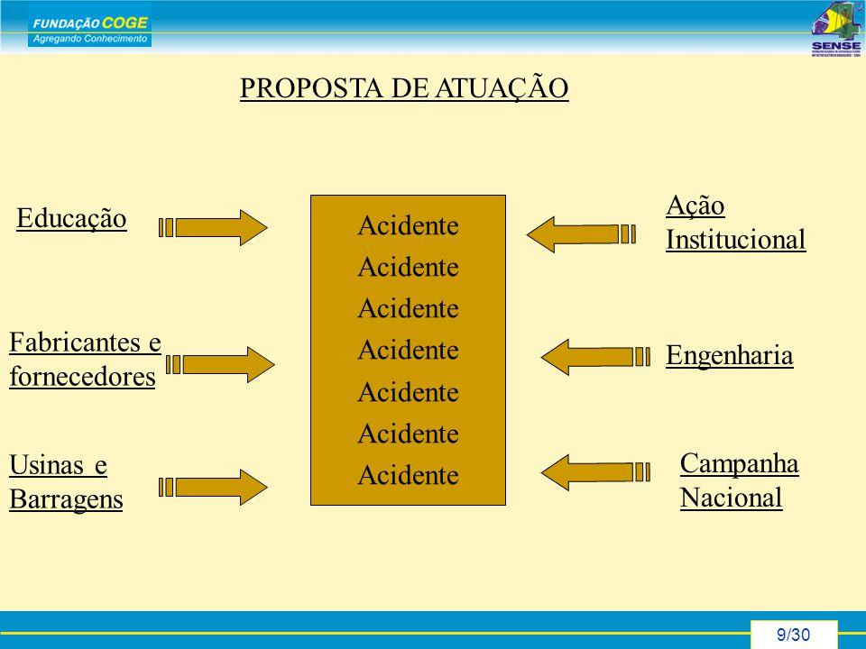 9/30 Acidente Educação Fabricantes e fornecedores Usinas e Barragens Ação Institucional Engenharia Campanha Nacional PROPOSTA DE ATUAÇÃO
