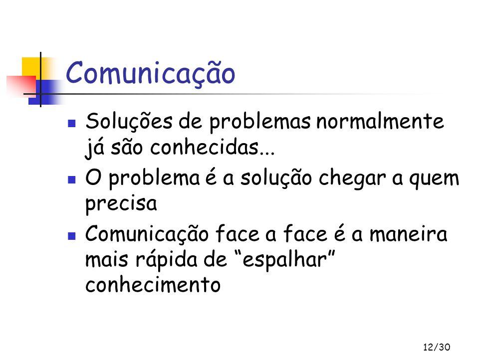 12/30 Comunicação Soluções de problemas normalmente já são conhecidas... O problema é a solução chegar a quem precisa Comunicação face a face é a mane