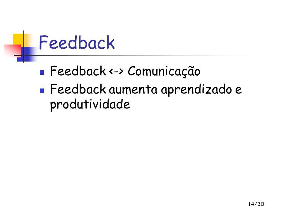 14/30 Feedback Feedback Comunicação Feedback aumenta aprendizado e produtividade