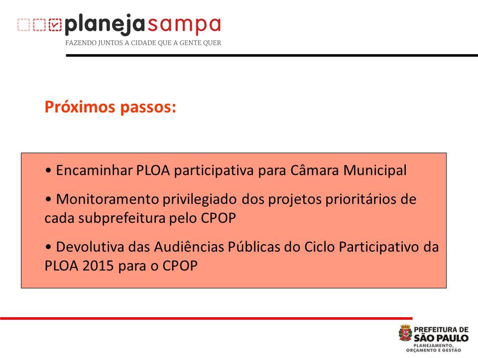 Próximos passos: Encaminhar PLOA participativa para Câmara Municipal Monitoramento privilegiado dos projetos prioritários de cada subprefeitura pelo CPOP Devolutiva das Audiências Públicas do Ciclo Participativo da PLOA 2015 para o CPOP