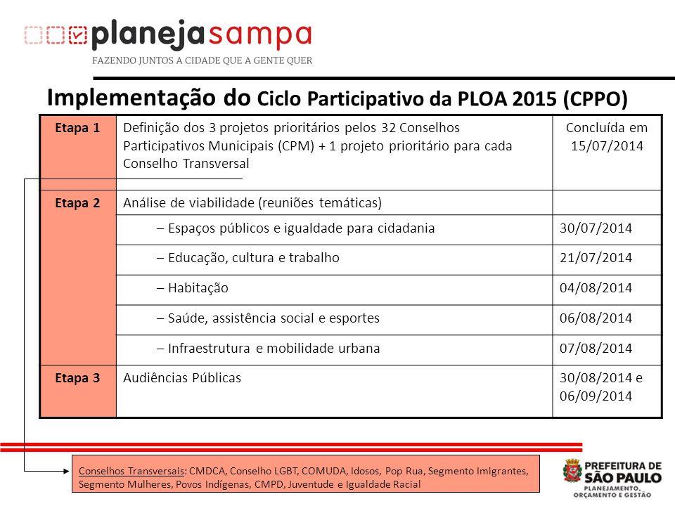 Implementação do Ciclo Participativo da PLOA 2015 (CPPO) Etapa 1Definição dos 3 projetos prioritários pelos 32 Conselhos Participativos Municipais (CPM) + 1 projeto prioritário para cada Conselho Transversal Concluída em 15/07/2014 Etapa 2Análise de viabilidade (reuniões temáticas) – Espaços públicos e igualdade para cidadania30/07/2014 – Educação, cultura e trabalho21/07/2014 – Habitação04/08/2014 – Saúde, assistência social e esportes06/08/2014 – Infraestrutura e mobilidade urbana07/08/2014 Etapa 3Audiências Públicas30/08/2014 e 06/09/2014 Conselhos Transversais: CMDCA, Conselho LGBT, COMUDA, Idosos, Pop Rua, Segmento Imigrantes, Segmento Mulheres, Povos Indígenas, CMPD, Juventude e Igualdade Racial
