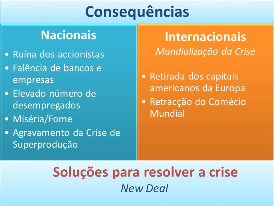 Consequências Nacionais Ruína dos accionistas Falência de bancos e empresas Elevado número de desempregados Miséria/Fome Agravamento da Crise de Super