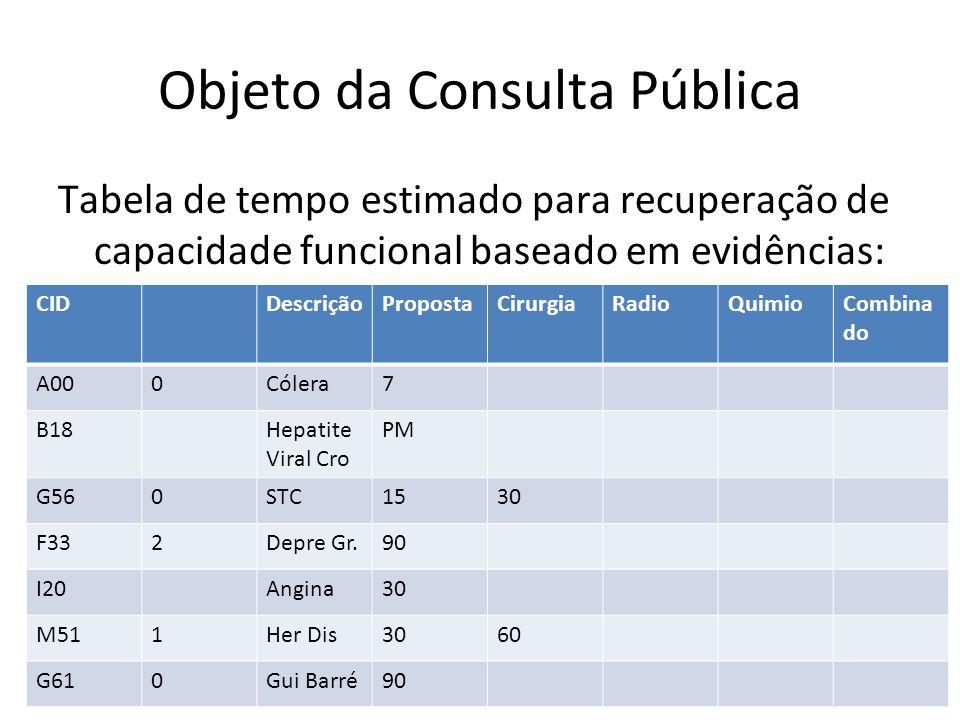 Objeto da Consulta Pública Tabela de tempo estimado para recuperação de capacidade funcional baseado em evidências: CIDDescriçãoPropostaCirurgiaRadioQuimioCombina do A000Cólera7 B18Hepatite Viral Cro PM G560STC1530 F332Depre Gr.90 I20Angina30 M511Her Dis3060 G610Gui Barré90