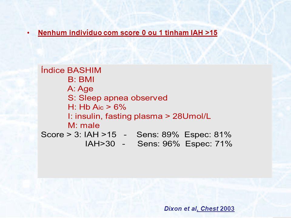 Dixon et al, Chest 2003 Nenhum indivíduo com score 0 ou 1 tinham IAH >15