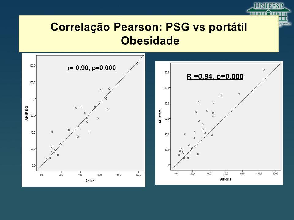 Correlação Pearson: PSG vs portátil Obesidade r= 0.90, p=0.000 R =0.84, p=0.000