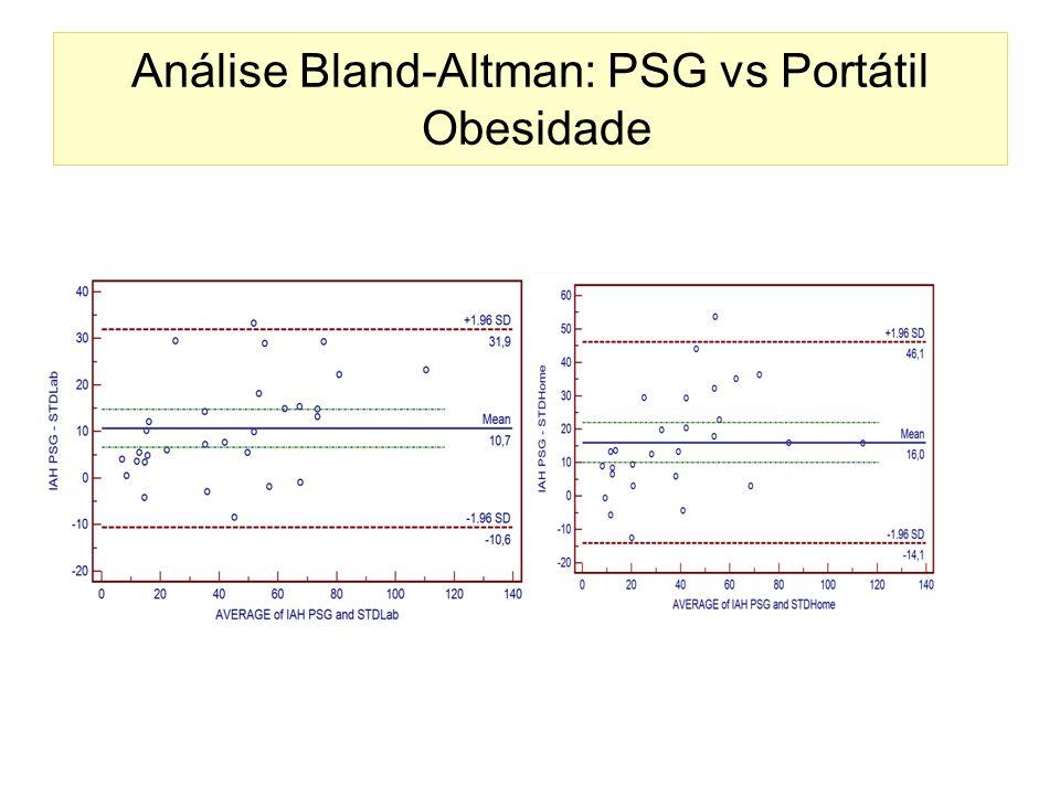 Análise Bland-Altman: PSG vs Portátil Obesidade