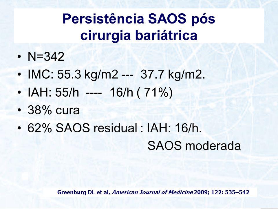 Persistência SAOS pós cirurgia bariátrica N=342 IMC: 55.3 kg/m2 --- 37.7 kg/m2. IAH: 55/h ---- 16/h ( 71%) 38% cura 62% SAOS residual : IAH: 16/h. SAO