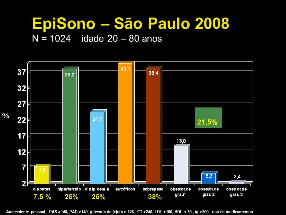 EpiSono – São Paulo 2008 N = 1024 idade 20 – 80 anos 7.5 %25% 38% 21,5% Antecedente pessoal, PAS >140, PAD >140, glicemia de jejum > 126, CT >240, LDL
