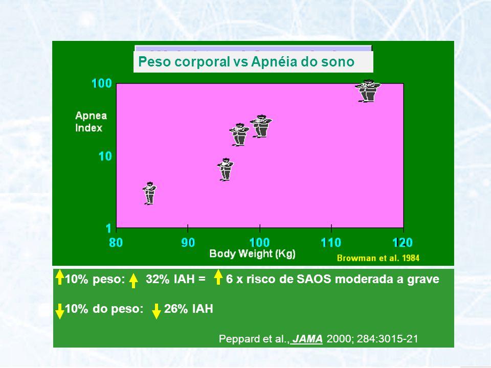 10% peso: 32% IAH = 6 x risco de SAOS moderada a grave 10% do peso: 26% IAH Peppard et al., JAMA 2000; 284:3015-21 Peso corporal vs Apnéia do sono