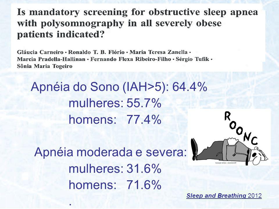 Apnéia do Sono (IAH>5): 64.4% mulheres: 55.7% homens: 77.4% Apnéia moderada e severa: mulheres: 31.6% homens: 71.6%. Sleep and Breathing 2012