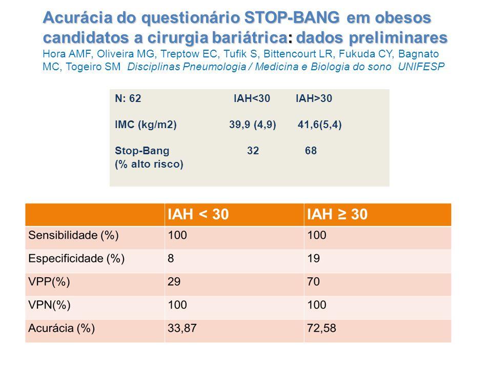 Acurácia do questionário STOP-BANG em obesos candidatos a cirurgia bariátrica: dados preliminares Hora AMF, Oliveira MG, Treptow EC, Tufik S, Bittenco