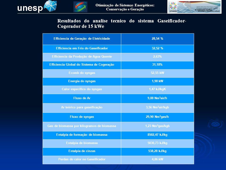 Otimização de Sistemas Energéticos: Conservação e Geração Resultados do analise tecnico do sistema Gaseificador- Cogerador de 15 kWe Efficiencia de Ge