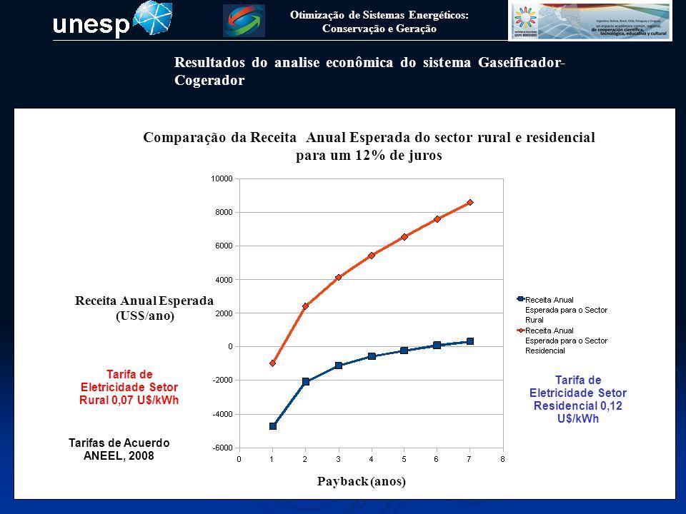 Otimização de Sistemas Energéticos: Conservação e Geração Resultados do analise econômica do sistema Gaseificador- Cogerador Payback (anos) Receita An