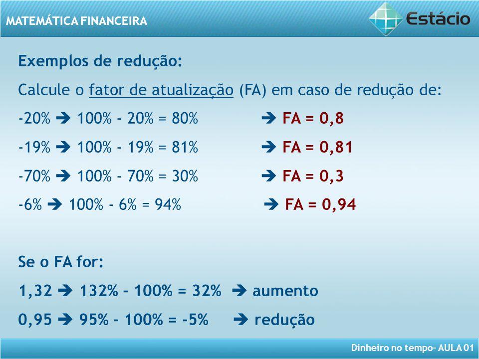 Dinheiro no tempo– AULA 01 MATEMÁTICA FINANCEIRA Exemplos de redução: Calcule o fator de atualização (FA) em caso de redução de: -20%  100% - 20% = 8