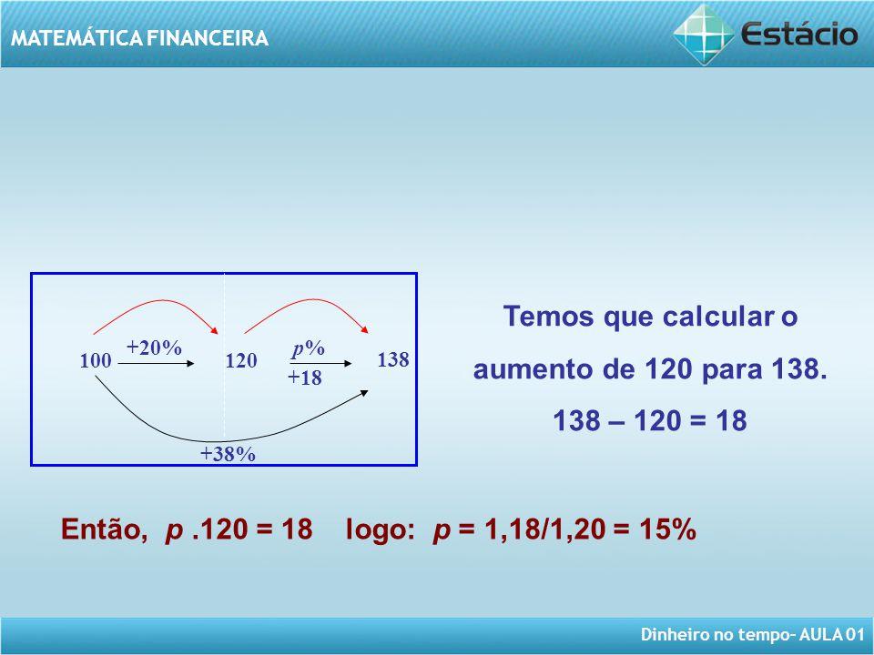 Dinheiro no tempo– AULA 01 MATEMÁTICA FINANCEIRA +20% 100120 p%p% +18 +38% 138 Temos que calcular o aumento de 120 para 138. 138 – 120 = 18 Então, p.1