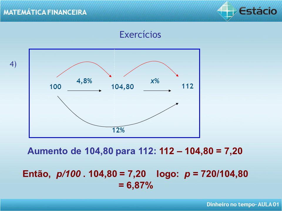 Dinheiro no tempo– AULA 01 MATEMÁTICA FINANCEIRA Exercícios 4) Aumento de 104,80 para 112: 112 – 104,80 = 7,20 Então, p/100. 104,80 = 7,20 logo: p = 7