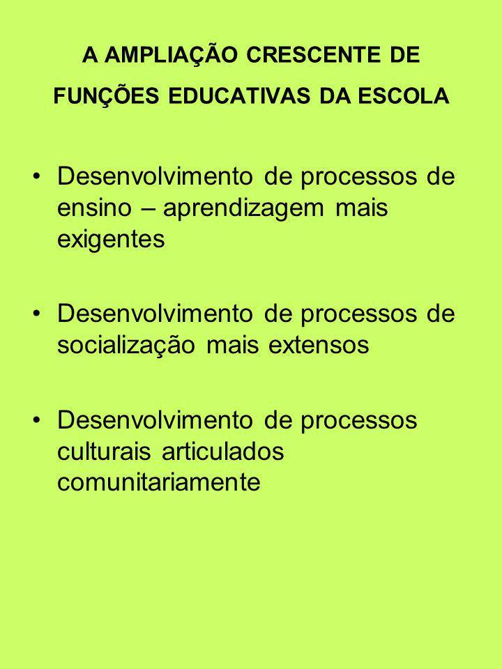 A AMPLIAÇÃO CRESCENTE DE FUNÇÕES EDUCATIVAS DA ESCOLA Desenvolvimento de processos de ensino – aprendizagem mais exigentes Desenvolvimento de processos de socialização mais extensos Desenvolvimento de processos culturais articulados comunitariamente