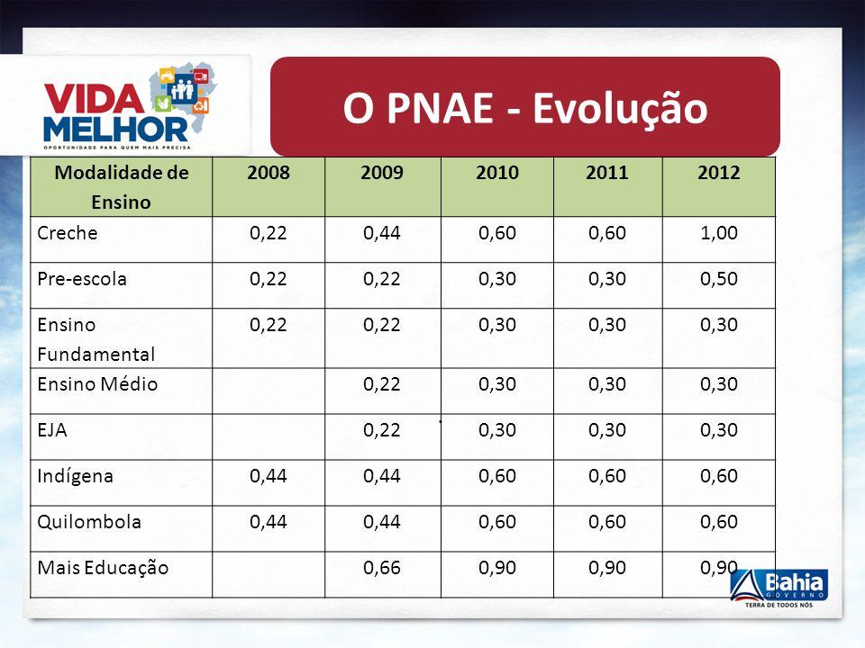 . O PNAE - Evolução Modalidade de Ensino 20082009201020112012 Creche0,220,440,60 1,00 Pre-escola0,22 0,30 0,50 Ensino Fundamental 0,22 0,30 Ensino Médio0,220,30 EJA0,220,30 Indígena0,44 0,60 Quilombola0,44 0,60 Mais Educação0,660,90