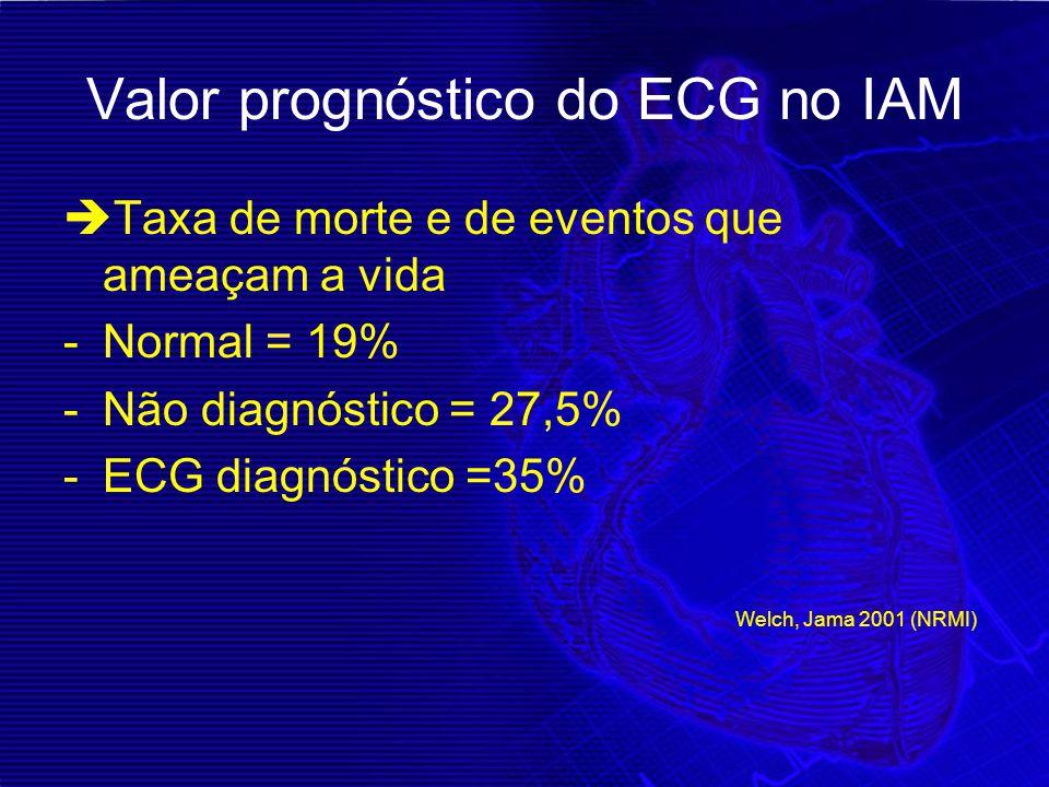 Valor prognóstico do ECG no IAM  Taxa de morte e de eventos que ameaçam a vida -Normal = 19% -Não diagnóstico = 27,5% -ECG diagnóstico =35% Welch, Ja